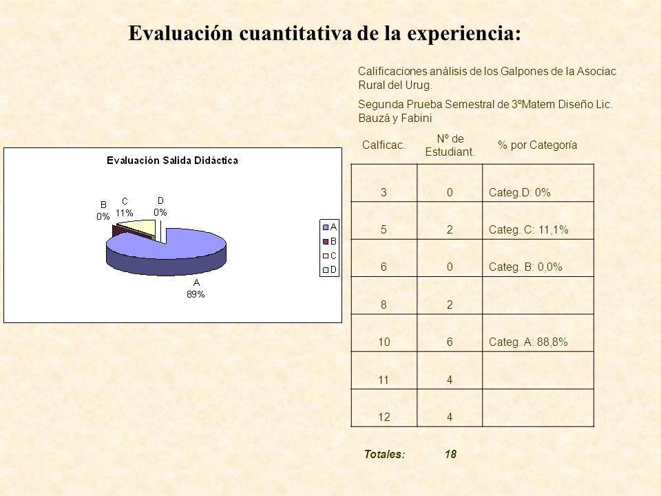 Evaluación cuantitativa de la experiencia: