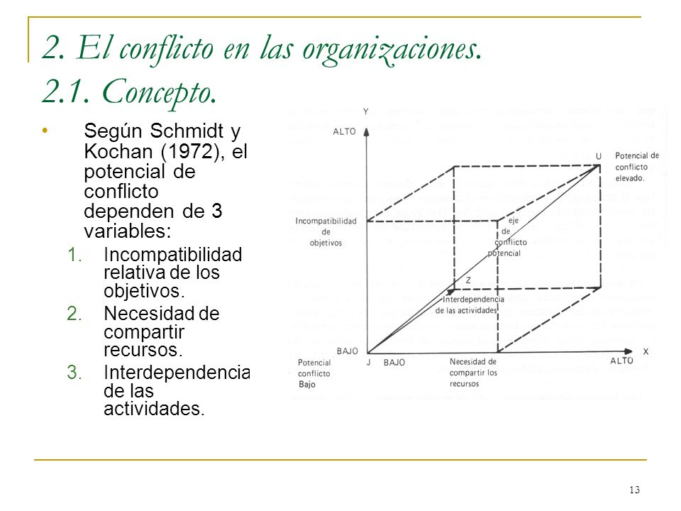 2. El conflicto en las organizaciones. 2.1. Concepto.