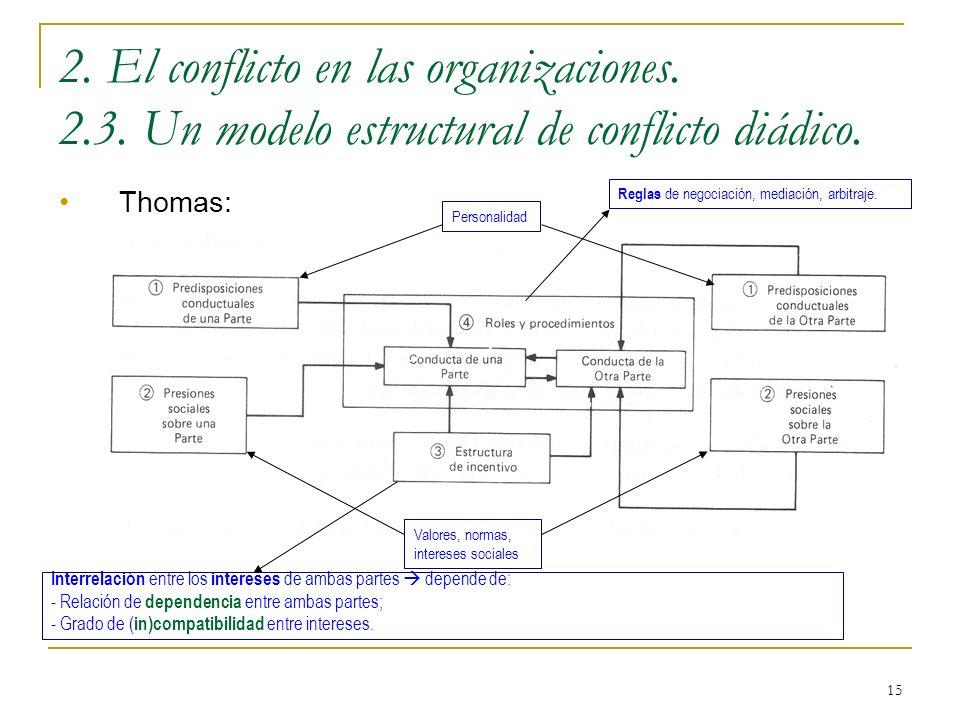 2. El conflicto en las organizaciones. 2. 3
