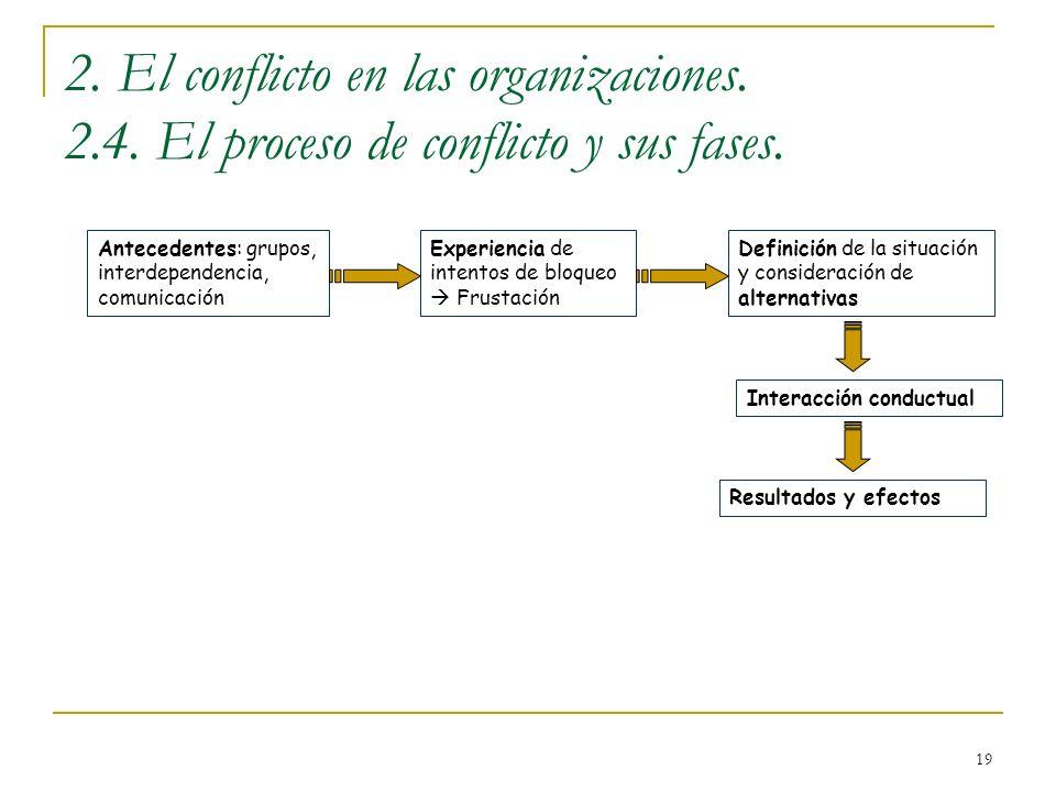 2. El conflicto en las organizaciones. 2. 4