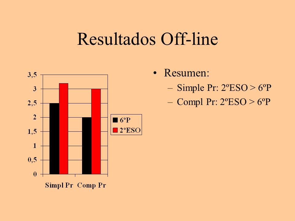 Resultados Off-line Resumen: Simple Pr: 2ºESO > 6ºP