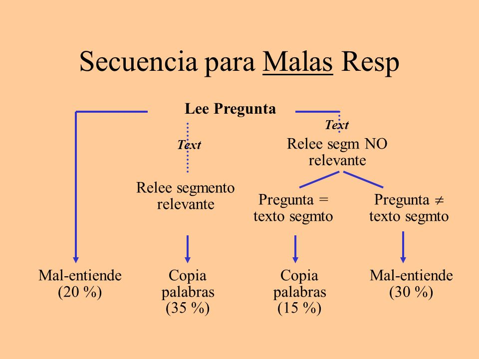 Secuencia para Malas Resp