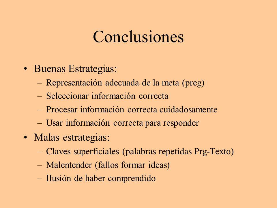 Conclusiones Buenas Estrategias: Malas estrategias: