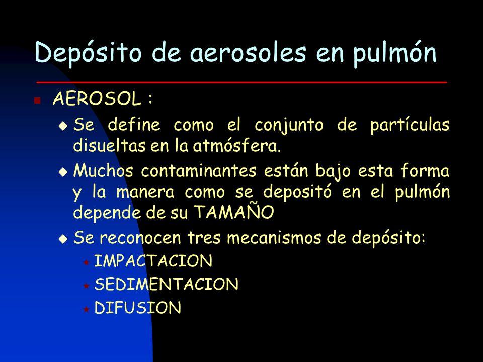 Depósito de aerosoles en pulmón