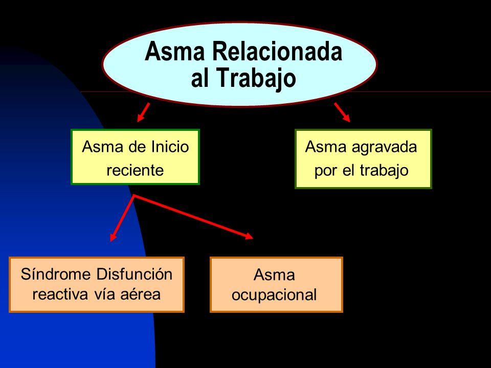Asma Relacionada al Trabajo