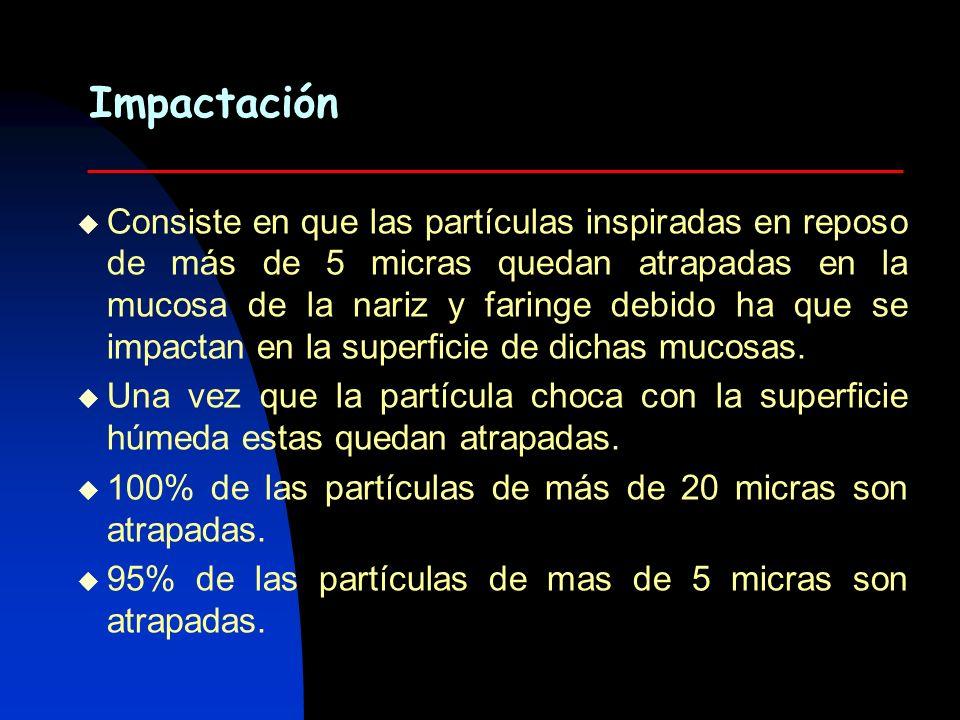 Impactación