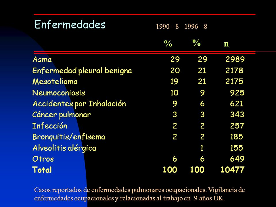 Enfermedades 1990 - 8. 1996 - 8. % % n. Asma 29 29 2989. Enfermedad pleural benigna 20 21 2178.