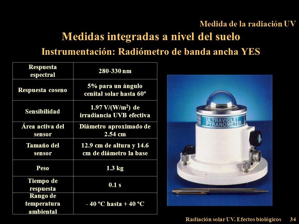 Medida de la radiación UV
