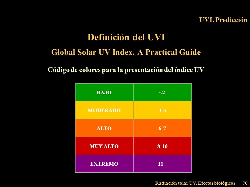 Global Solar UV Index. A Practical Guide