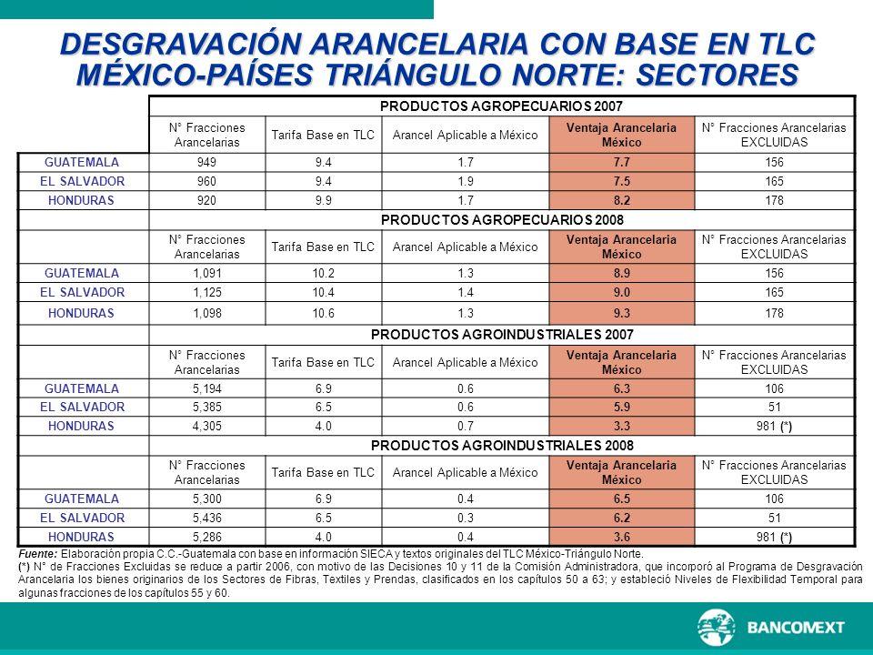 PRODUCTOS AGROPECUARIOS 2007 Ventaja Arancelaria México