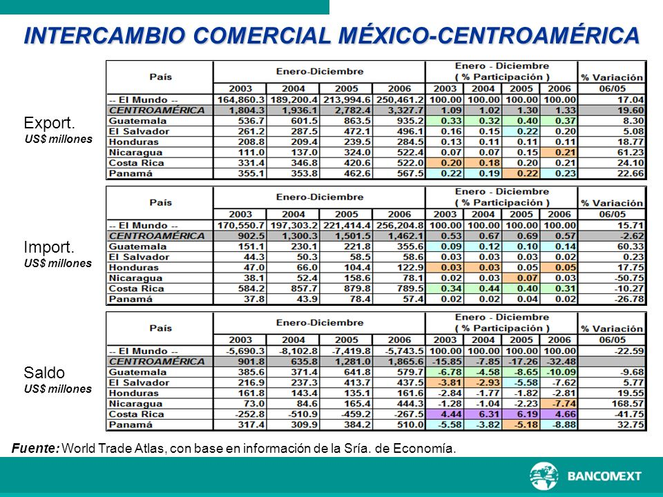 INTERCAMBIO COMERCIAL MÉXICO-CENTROAMÉRICA
