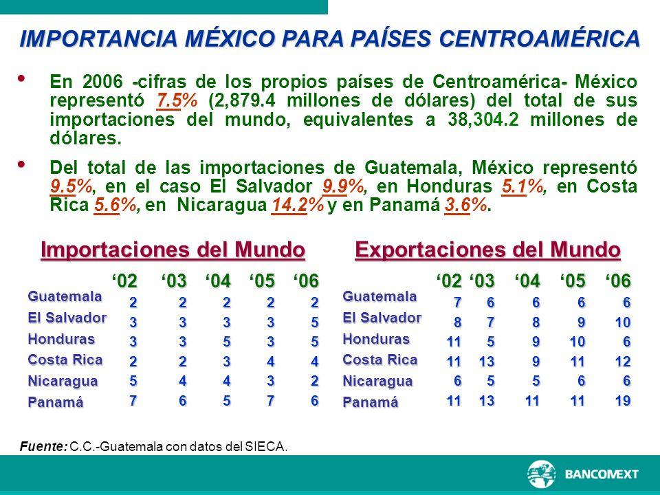IMPORTANCIA MÉXICO PARA PAÍSES CENTROAMÉRICA