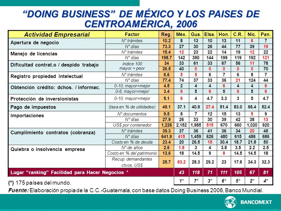 DOING BUSINESS DE MÉXICO Y LOS PAISES DE CENTROAMÉRICA, 2006