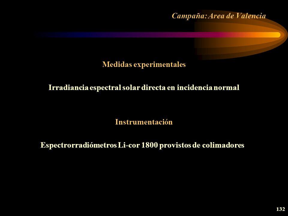 Campaña: Area de Valencia