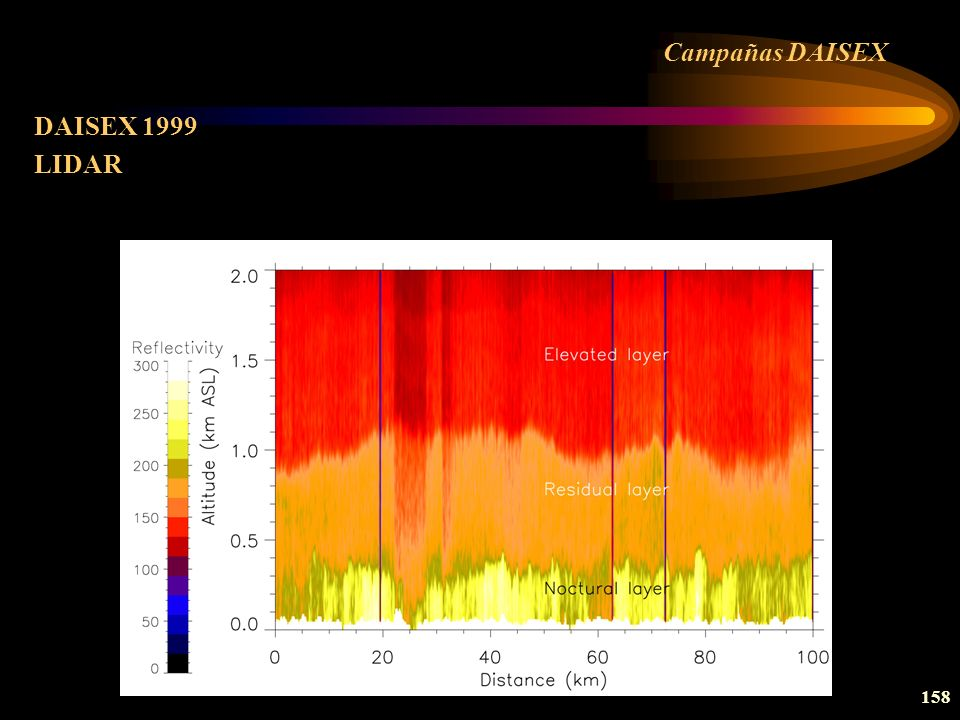 Campañas DAISEX DAISEX 1999 LIDAR