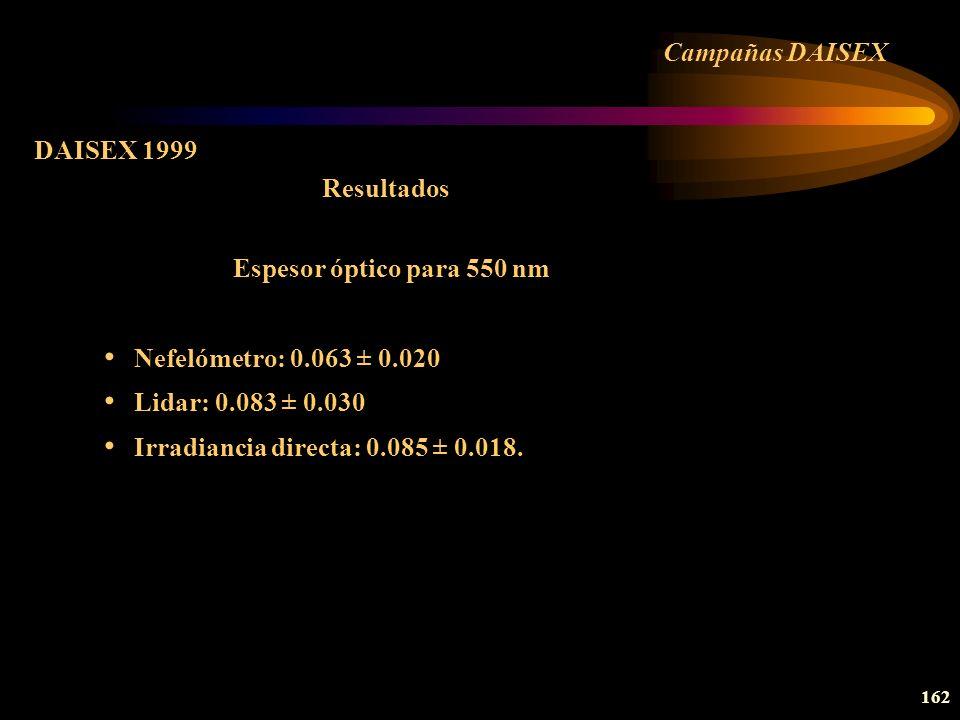 Campañas DAISEXDAISEX 1999. Resultados. Espesor óptico para 550 nm. Nefelómetro: 0.063 ± 0.020. Lidar: 0.083 ± 0.030.