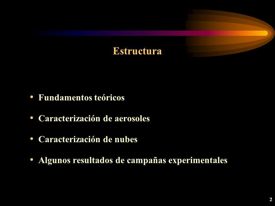 Estructura Fundamentos teóricos Caracterización de aerosoles