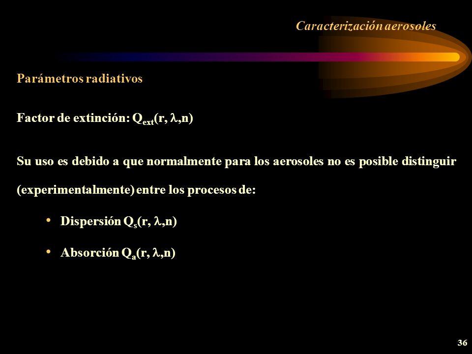 Caracterización aerosoles