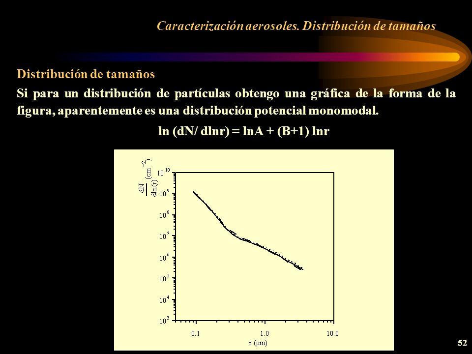 Caracterización aerosoles. Distribución de tamaños