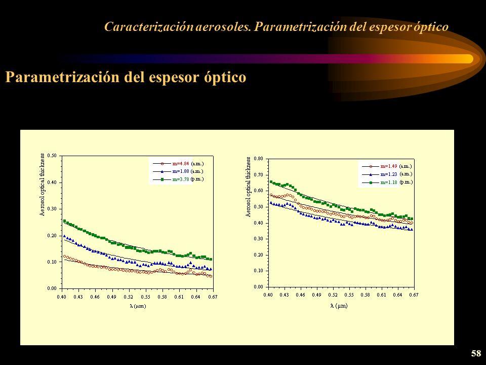 Caracterización aerosoles. Parametrización del espesor óptico