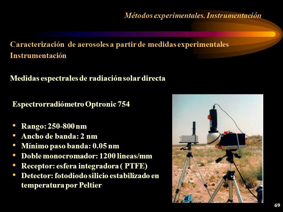 Métodos experimentales. Instrumentación