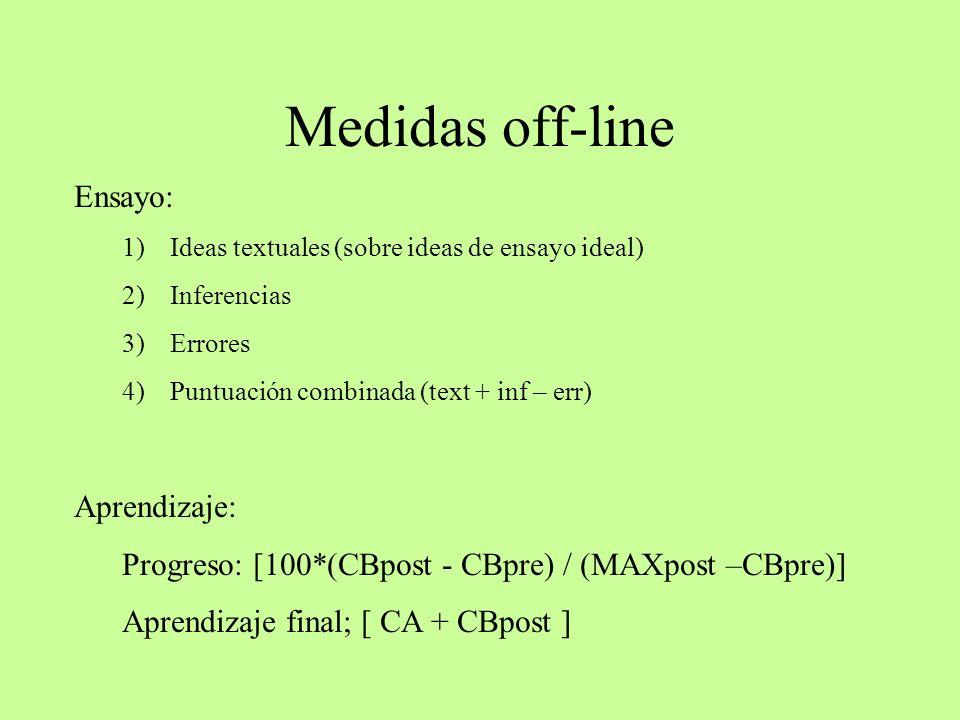 Medidas off-line Ensayo: Aprendizaje: