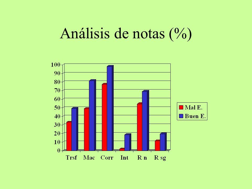 Análisis de notas (%)