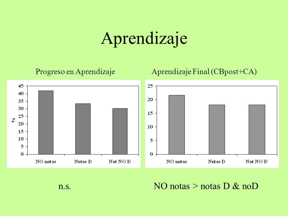Aprendizaje n.s. NO notas > notas D & noD Progreso en Aprendizaje