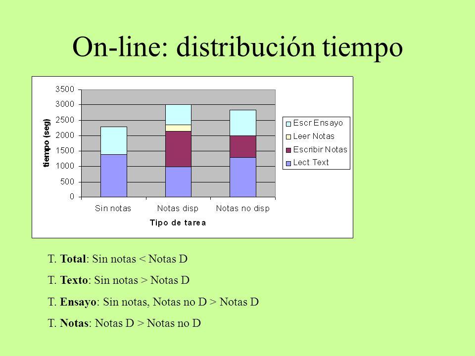 On-line: distribución tiempo