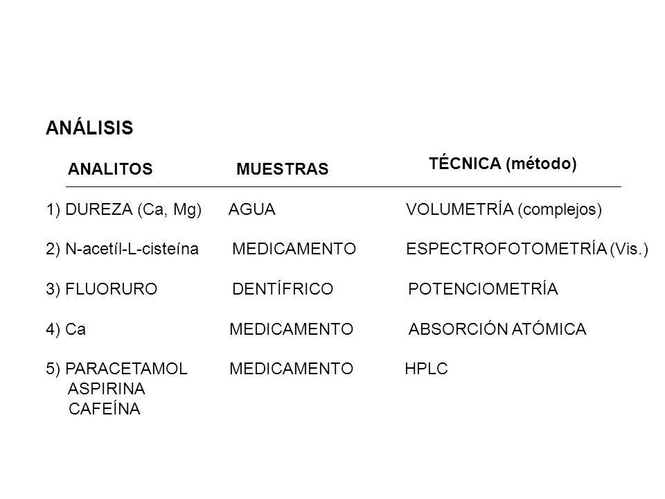 ANÁLISIS ANALITOS MUESTRAS TÉCNICA (método)
