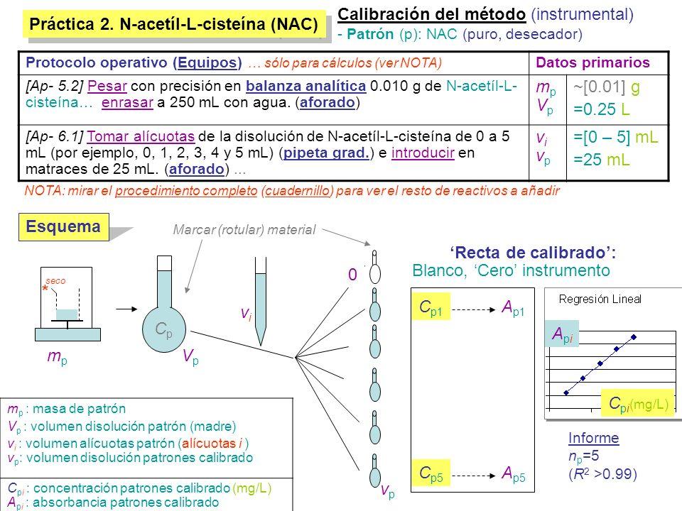 Calibración del método (instrumental)