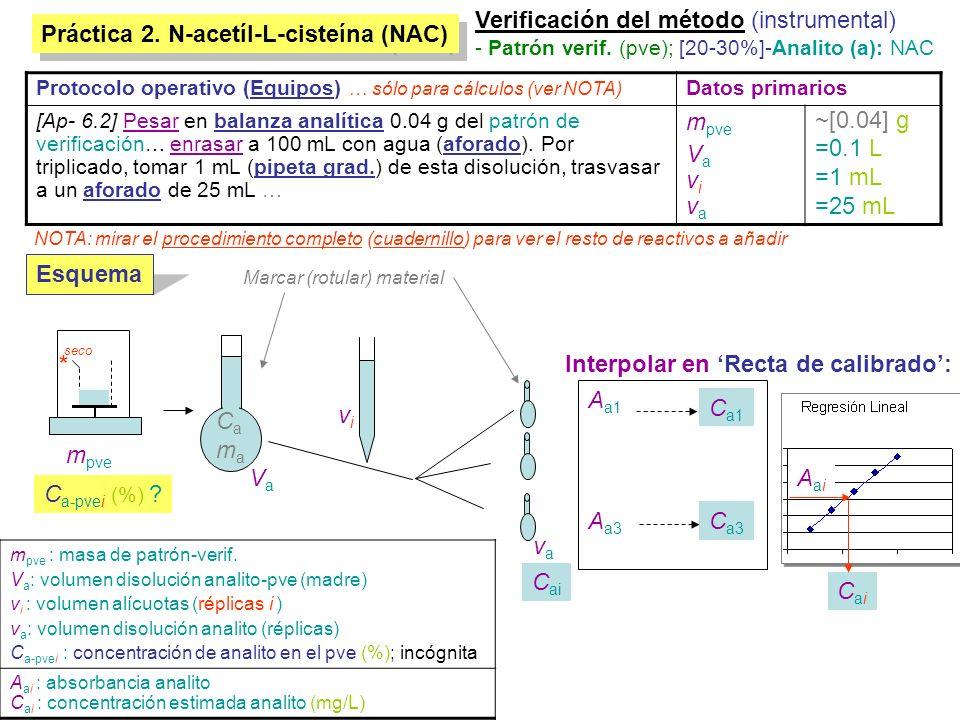 Verificación del método (instrumental)
