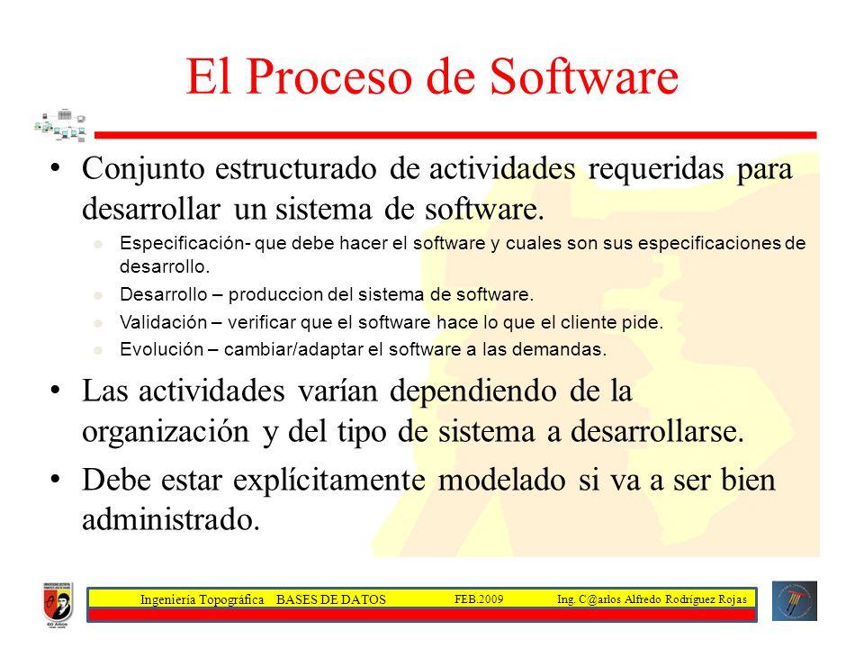 El Proceso de Software Conjunto estructurado de actividades requeridas para desarrollar un sistema de software.