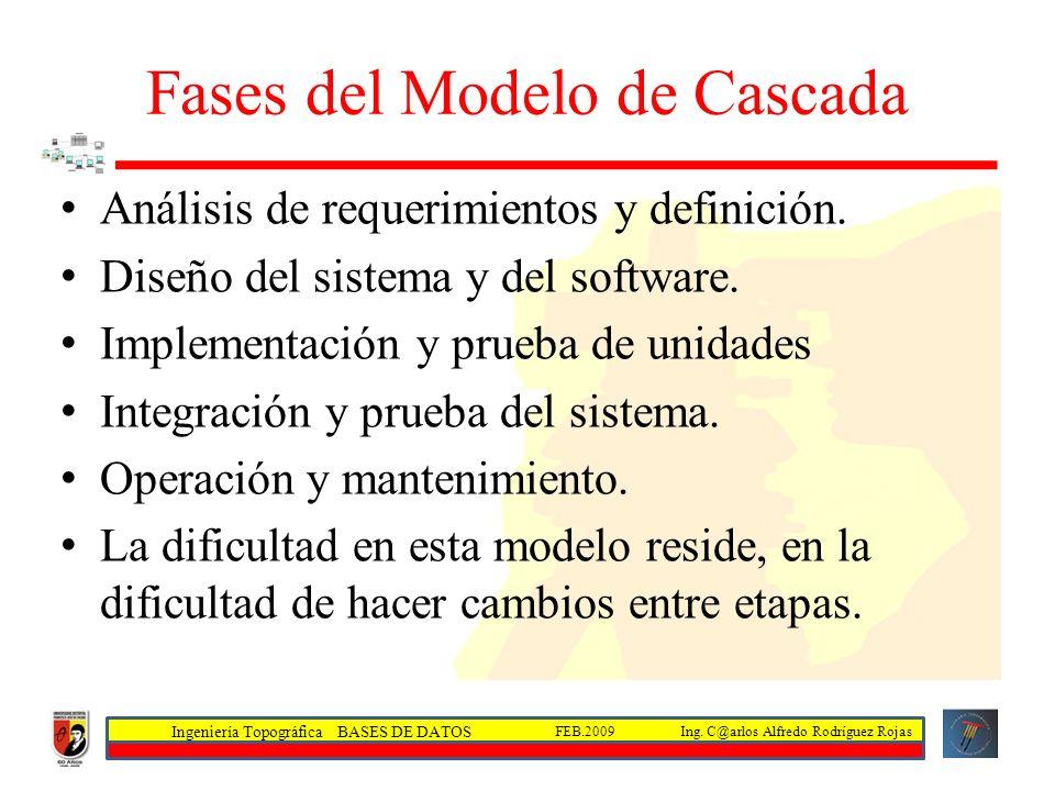 Fases del Modelo de Cascada