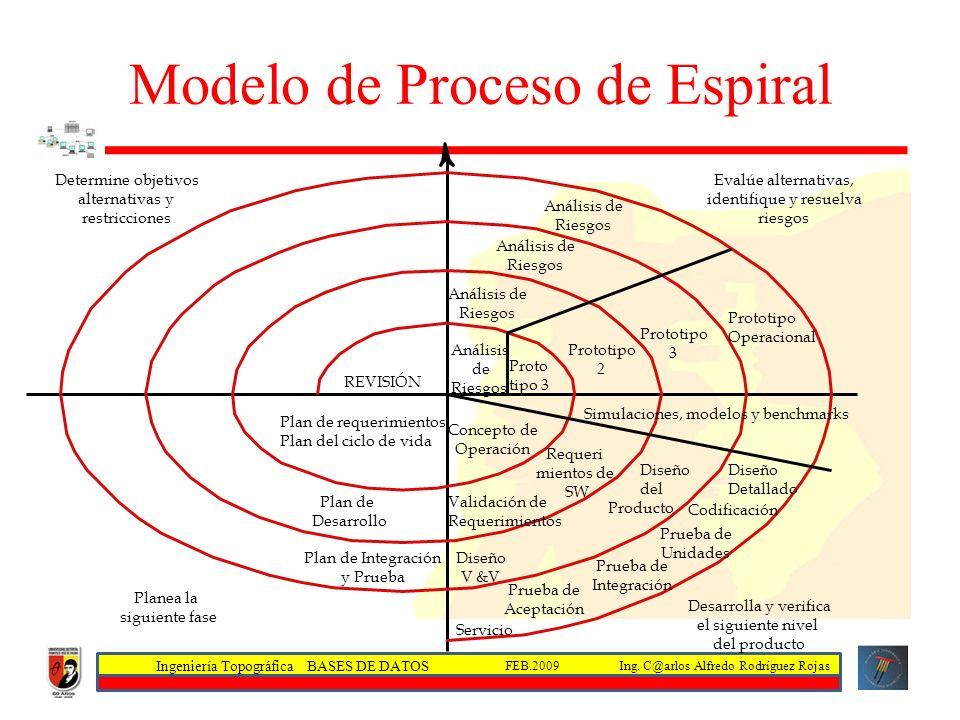 Modelo de Proceso de Espiral
