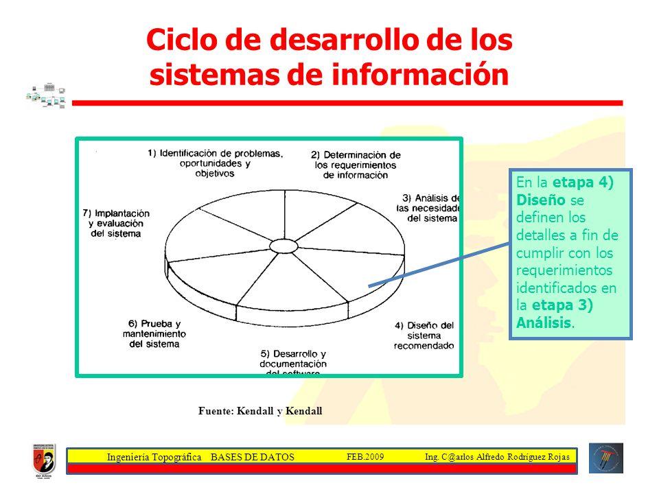 Ciclo de desarrollo de los sistemas de información