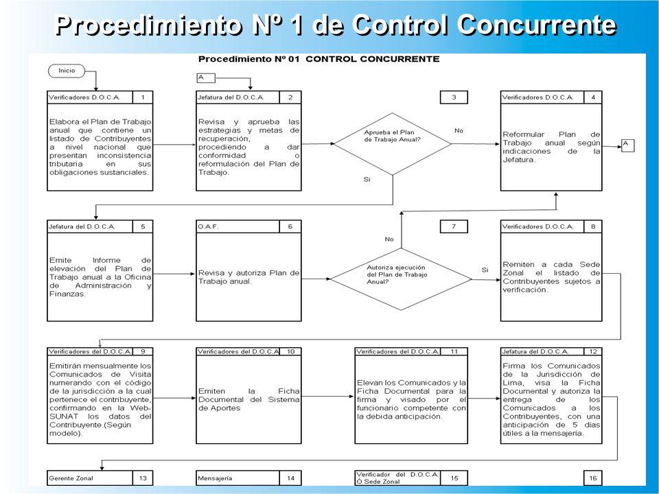 Procedimiento Nº 1 de Control Concurrente