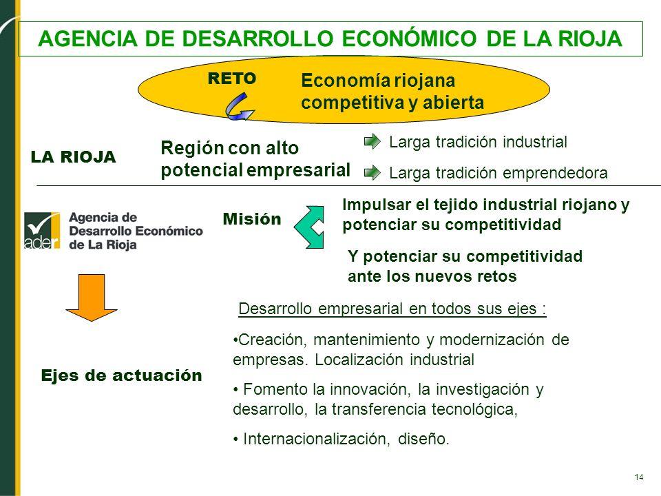 AGENCIA DE DESARROLLO ECONÓMICO DE LA RIOJA
