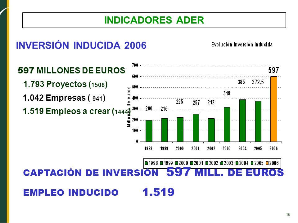 INDICADORES ADER INVERSIÓN INDUCIDA 2006