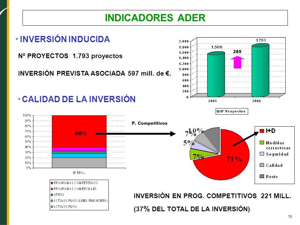 INDICADORES ADER * INVERSIÓN INDUCIDA Nº PROYECTOS 1.793 proyectos