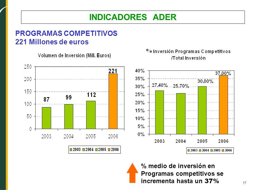 INDICADORES ADER PROGRAMAS COMPETITIVOS 221 Millones de euros