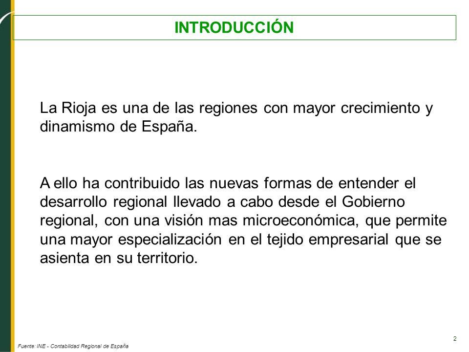 INTRODUCCIÓN La Rioja es una de las regiones con mayor crecimiento y dinamismo de España.
