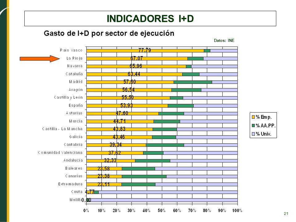 INDICADORES I+D Gasto de I+D por sector de ejecución Datos: INE