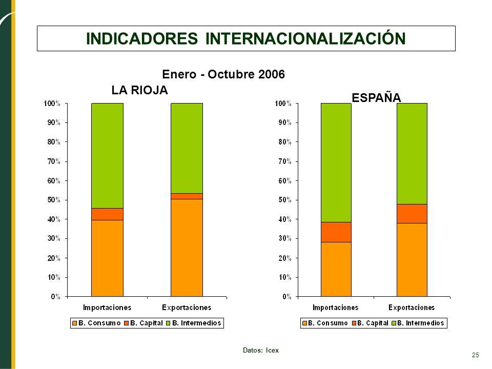 INDICADORES INTERNACIONALIZACIÓN