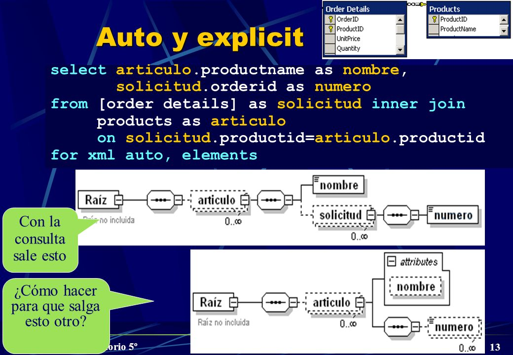 Auto y explicit select articulo.productname as nombre,