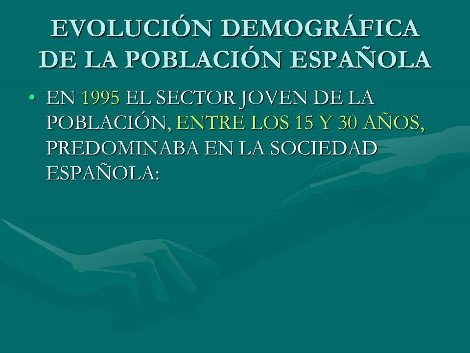EVOLUCIÓN DEMOGRÁFICA DE LA POBLACIÓN ESPAÑOLA