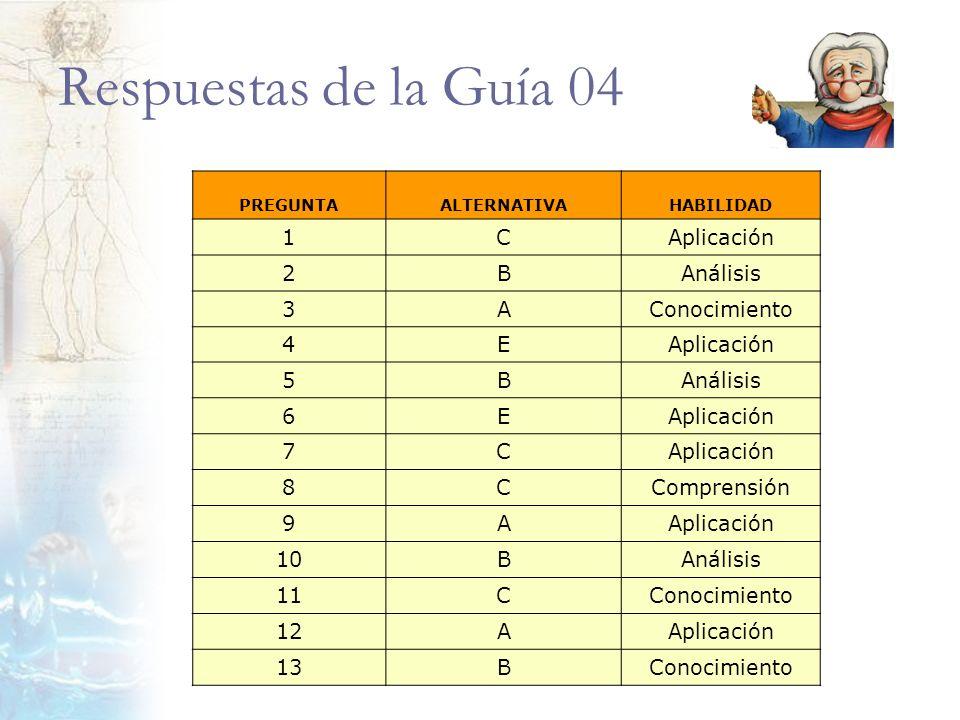 Respuestas de la Guía 04 1 C Aplicación 2 B Análisis 3 A Conocimiento
