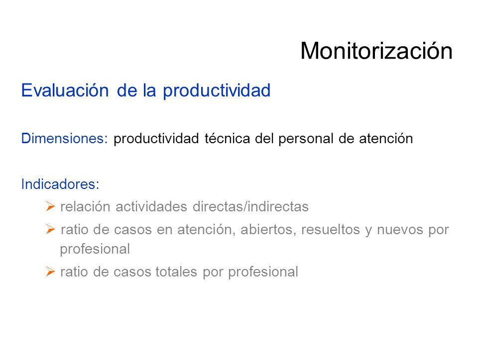 Monitorización Evaluación de la productividad