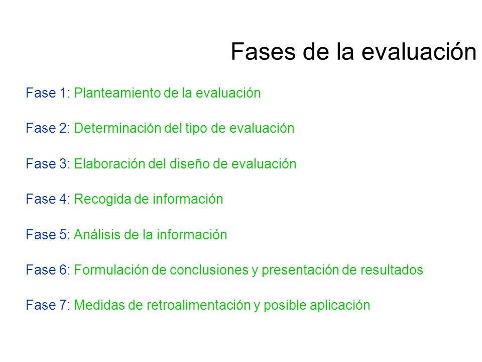 Fases de la evaluación Fase 1: Planteamiento de la evaluación