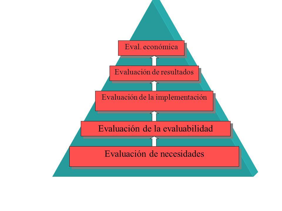 Evaluación de la evaluabilidad